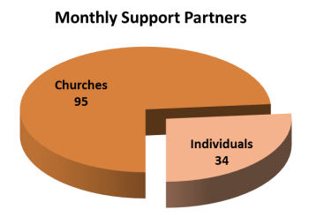 Monthly support partners