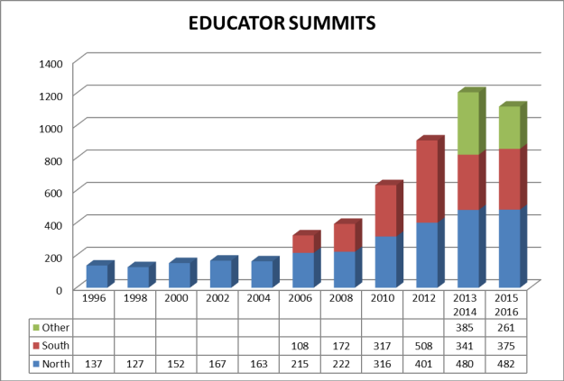 Educator Summits